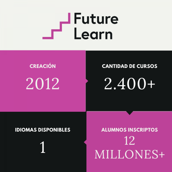 Infografía FutureLearn